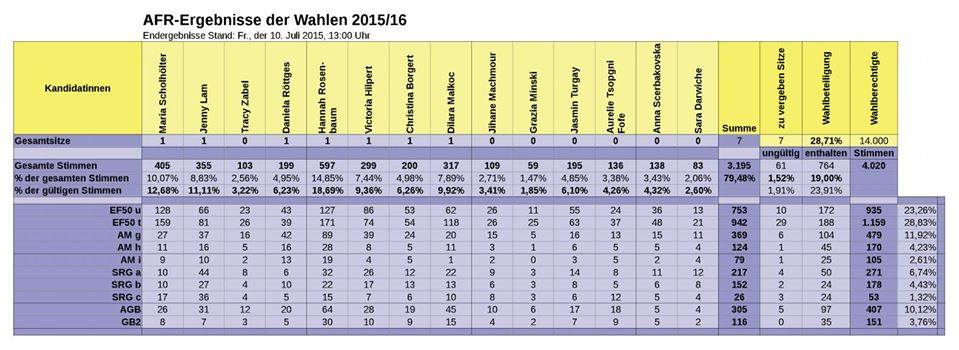 Wahlergebnisse AFR 2015